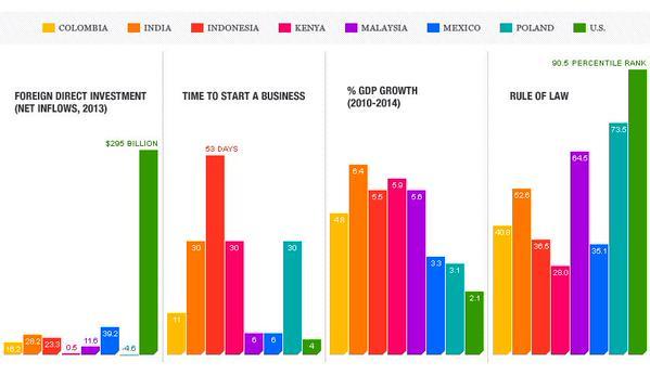 top seven emerging economies