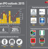 African Capital Markets record strong figures in 2015
