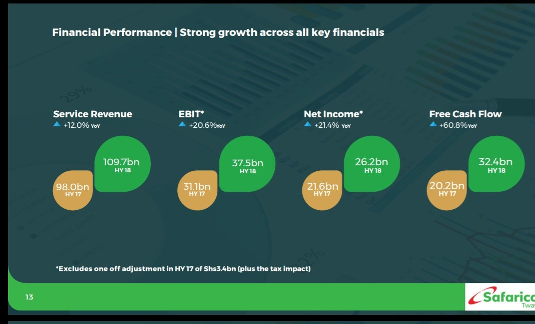 Safaricom performance